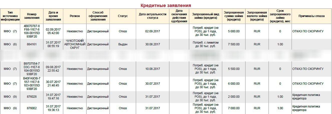 ростелеком курск руководство официальный сайт